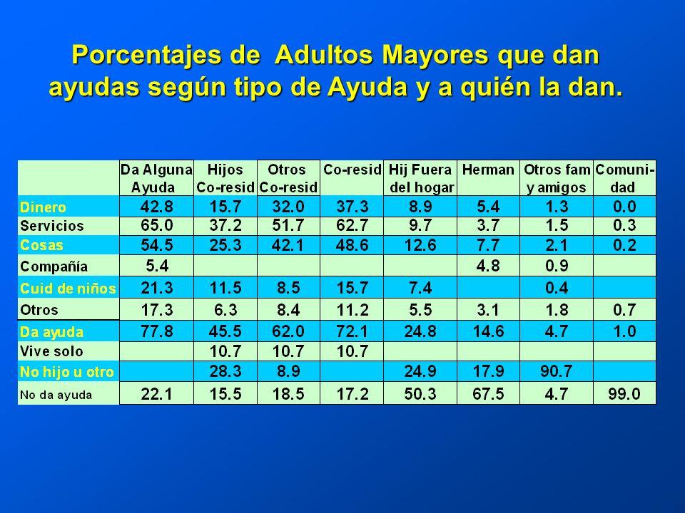 Porcentajes de Adultos Mayores que dan ayudas según tipo de Ayuda y a quién la dan.