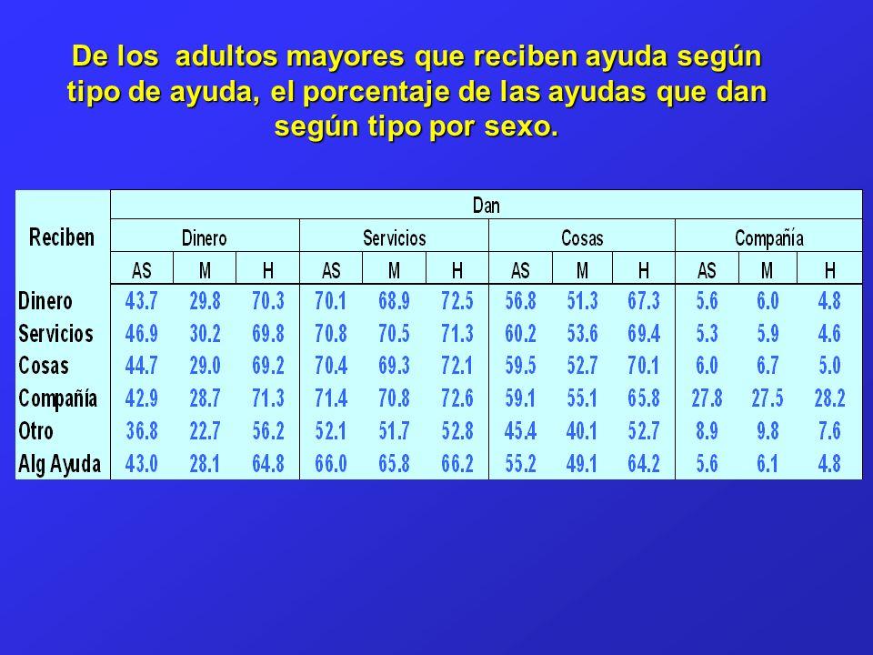 De los adultos mayores que reciben ayuda según tipo de ayuda, el porcentaje de las ayudas que dan según tipo por sexo.