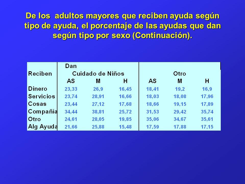 De los adultos mayores que reciben ayuda según tipo de ayuda, el porcentaje de las ayudas que dan según tipo por sexo (Continuación).