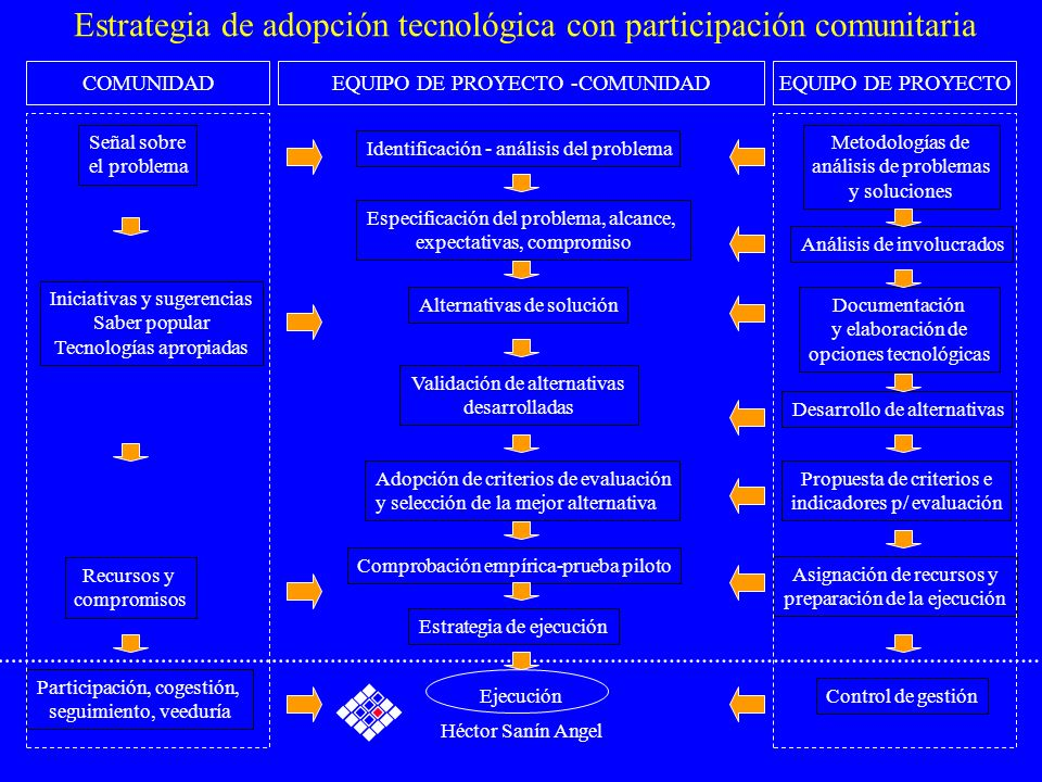 Héctor Sanín Angel Estrategia de adopción tecnológica con participación comunitaria EQUIPO DE PROYECTO -COMUNIDADEQUIPO DE PROYECTOCOMUNIDAD Señal sob