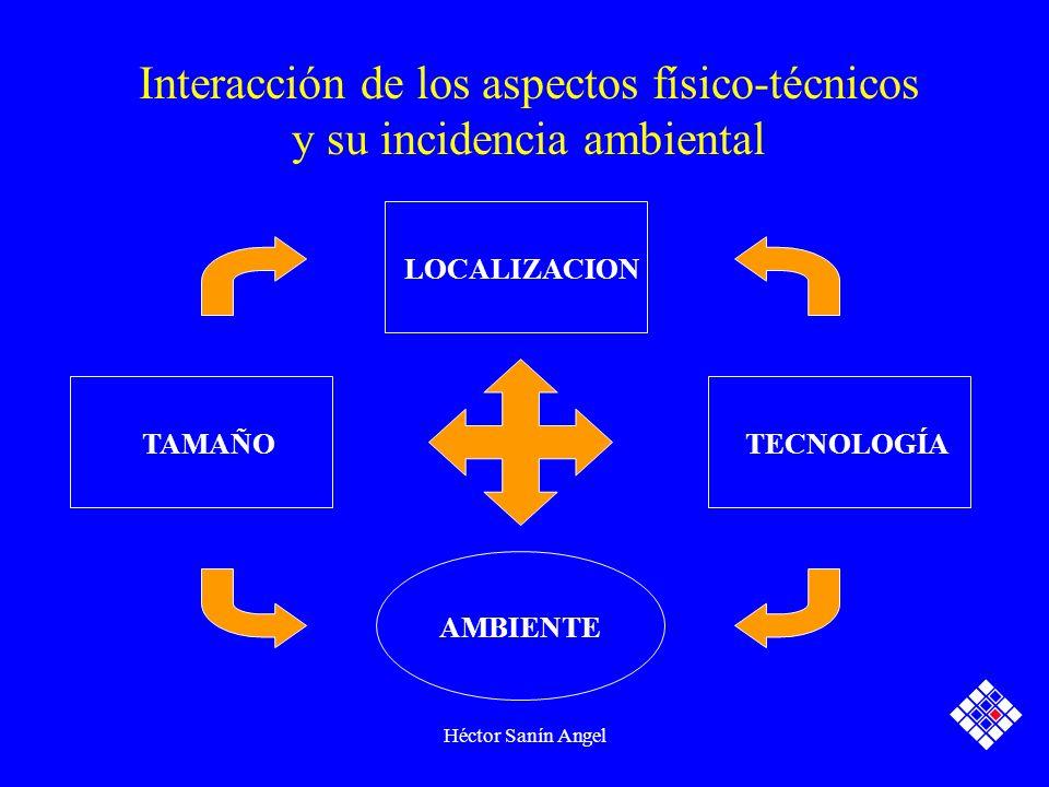 Héctor Sanín Angel Interacción de los aspectos físico-técnicos y su incidencia ambiental TAMAÑO LOCALIZACION TECNOLOGÍA AMBIENTE