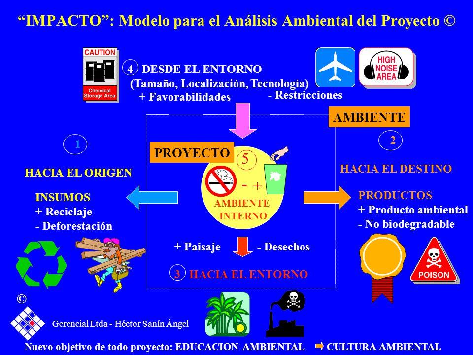 IMPACTO: Modelo para el Análisis Ambiental del Proyecto © 3 HACIA EL ENTORNO + Paisaje- Desechos 1 HACIA EL ORIGEN INSUMOS + Reciclaje - Deforestación
