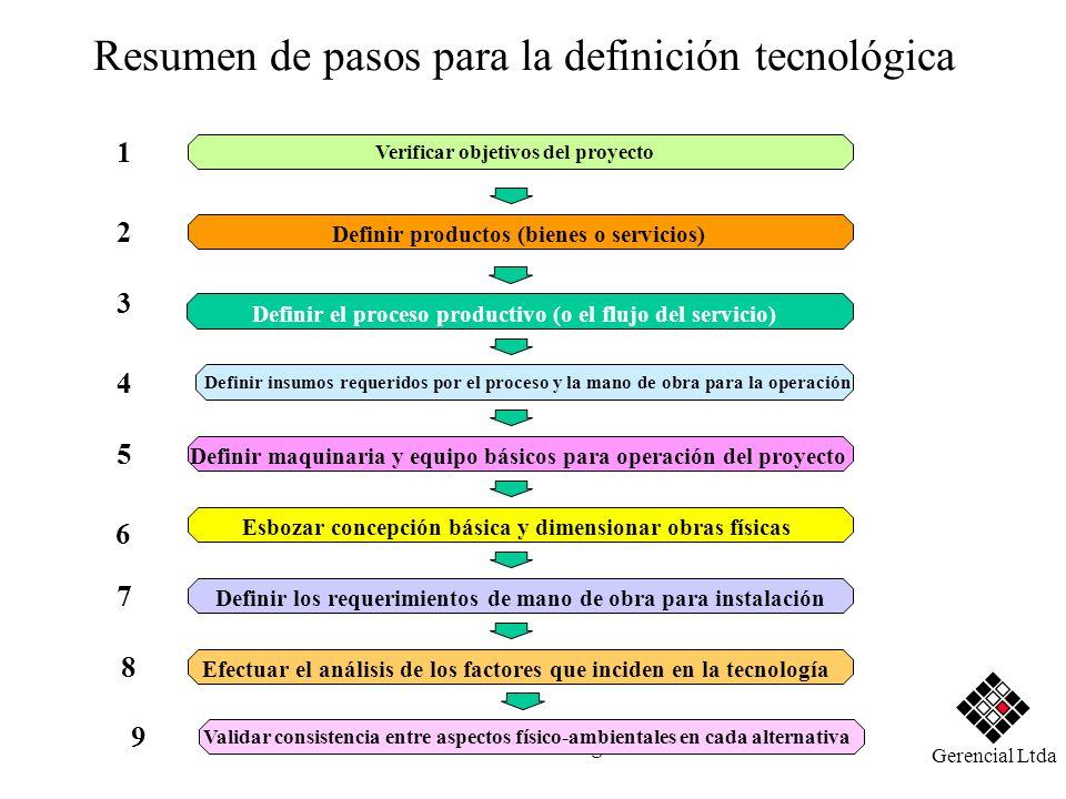 Héctor Sanín Angel Resumen de pasos para la definición tecnológica Esbozar concepción básica y dimensionar obras físicas 6 Verificar objetivos del pro
