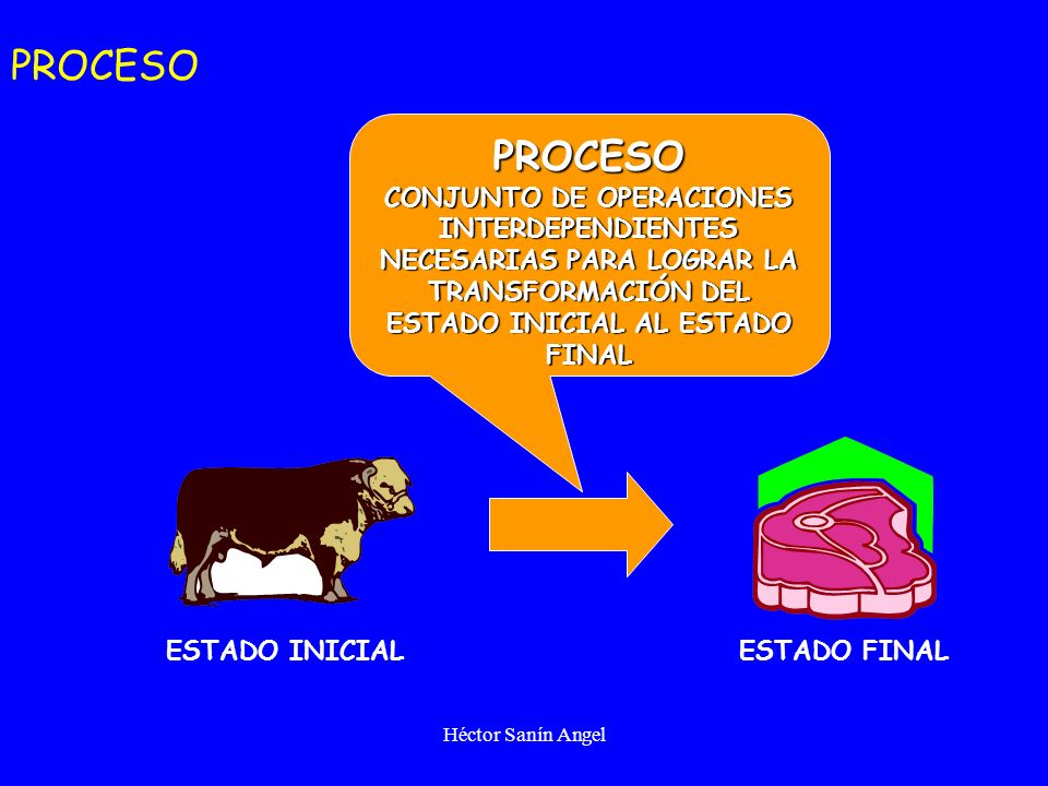 Héctor Sanín Angel ESTADO FINAL ESTADO INICIAL PROCESO CONJUNTO DE OPERACIONES INTERDEPENDIENTES NECESARIAS PARA LOGRAR LA TRANSFORMACIÓN DEL ESTADO I