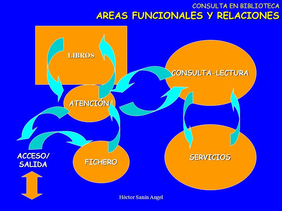 Héctor Sanín Angel AREAS FUNCIONALES Y RELACIONES CONSULTA EN BIBLIOTECA AREAS FUNCIONALES Y RELACIONESATENCIÓN CONSULTA-LECTURA ACCESO/SALIDA SERVICI