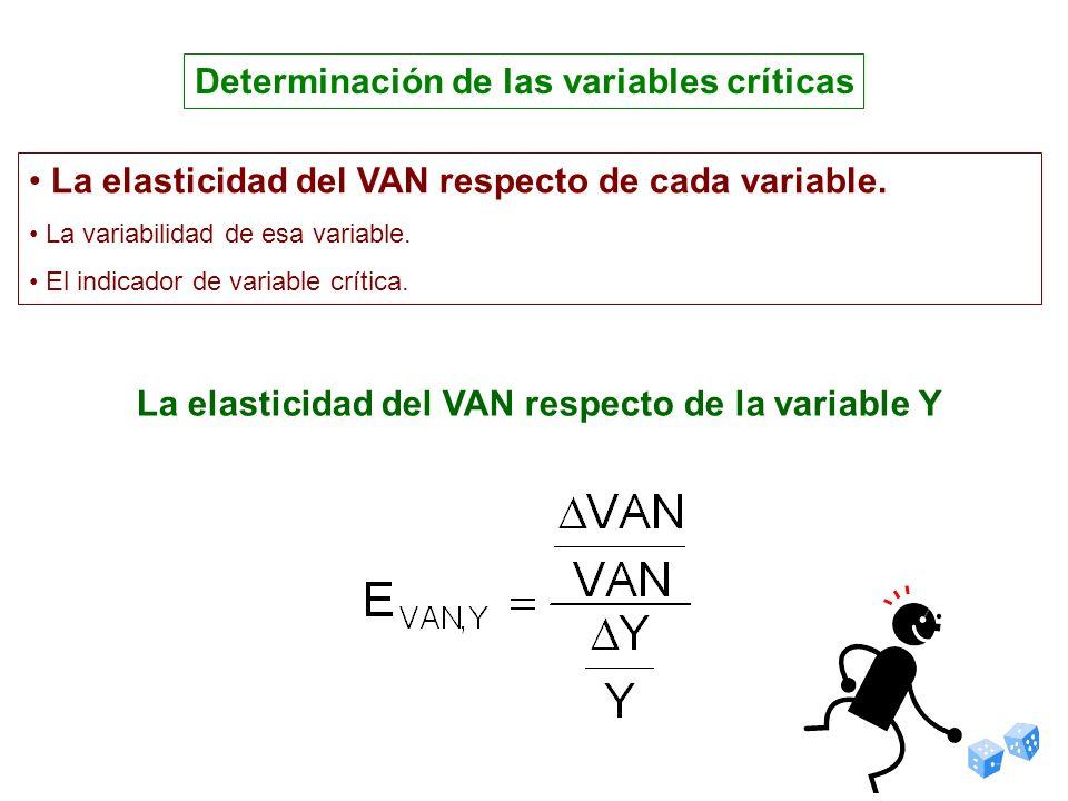 La elasticidad del VAN respecto de la variable Y Determinación de las variables críticas La elasticidad del VAN respecto de cada variable. La variabil
