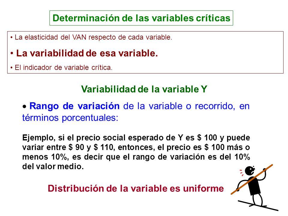 Variabilidad de la variable Y Determinación de las variables críticas Rango de variación de la variable o recorrido, en términos porcentuales: Ejemplo