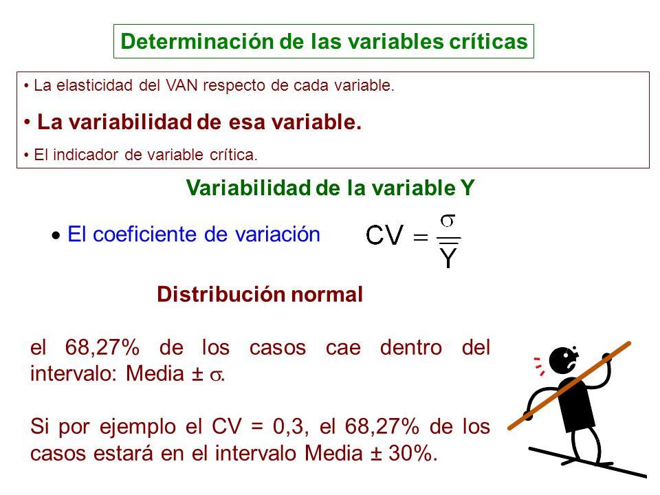 Determinación de las variables críticas ): El coeficiente de variación Distribución normal el 68,27% de los casos cae dentro del intervalo: Media ±. S