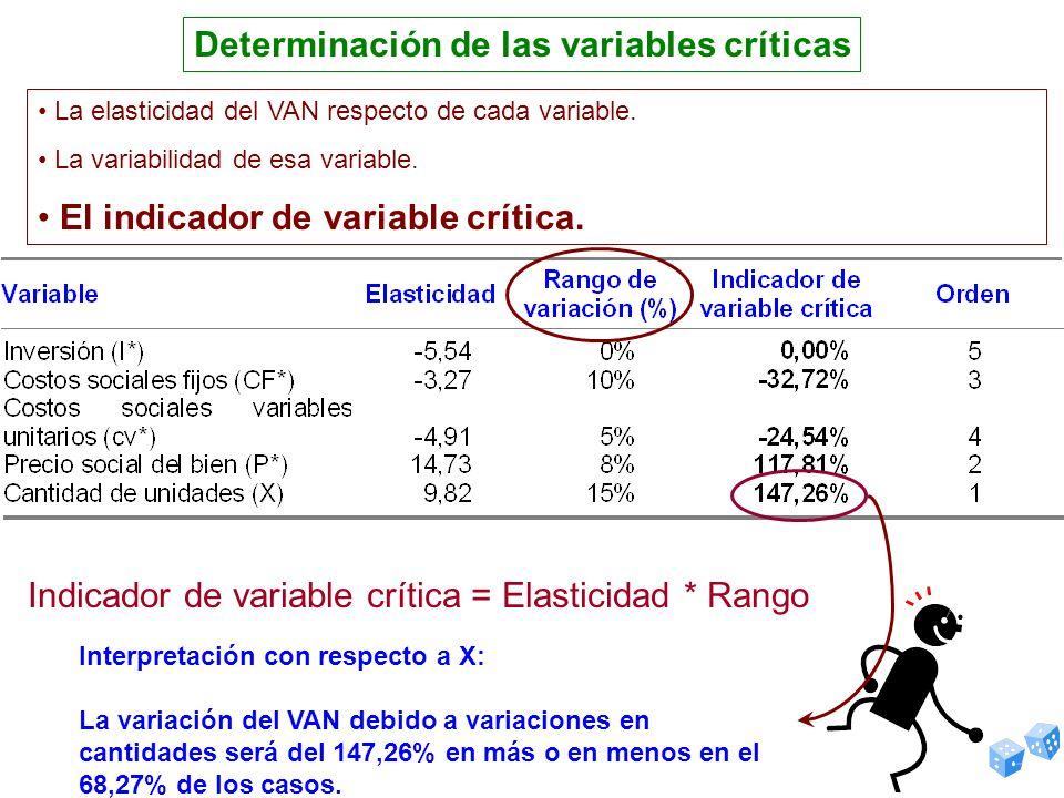 Determinación de las variables críticas Indicador de variable crítica = Elasticidad * Rango Interpretación con respecto a X: La variación del VAN debi