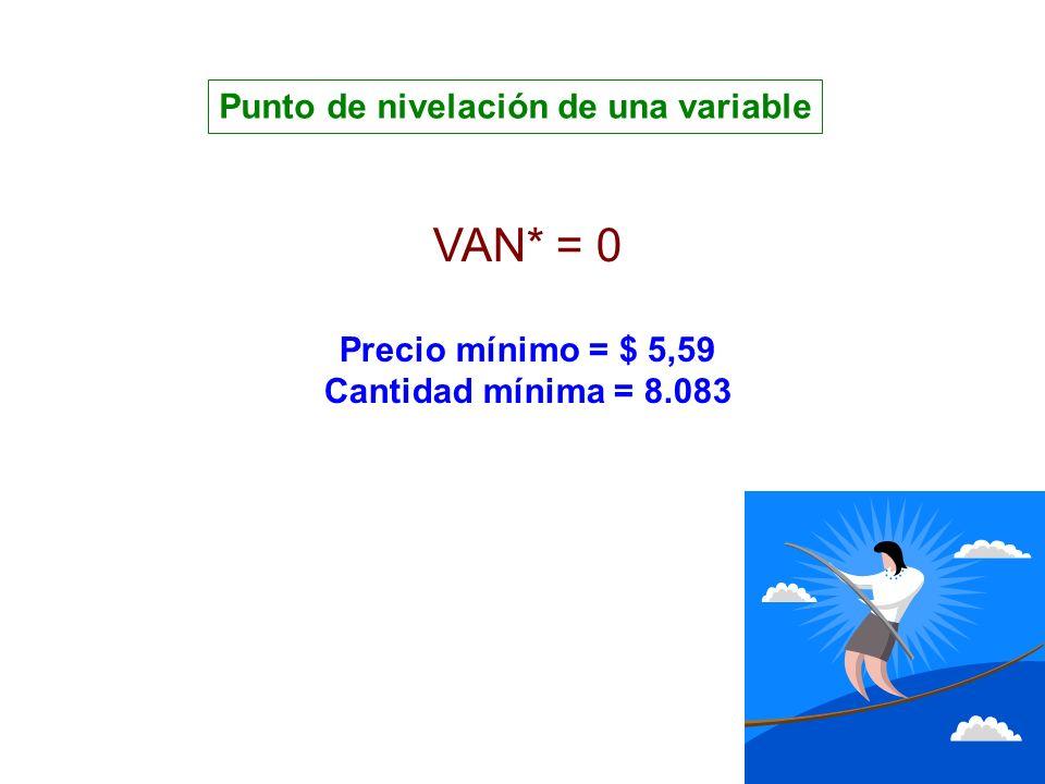 VAN* = 0 Precio mínimo = $ 5,59 Cantidad mínima = 8.083