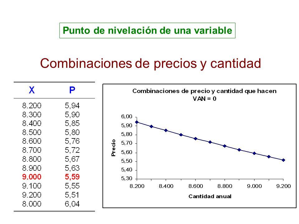 Punto de nivelación de una variable Combinaciones de precios y cantidad