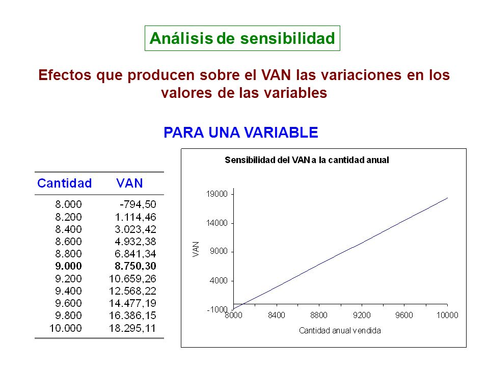 Análisis de sensibilidad Efectos que producen sobre el VAN las variaciones en los valores de las variables PARA UNA VARIABLE