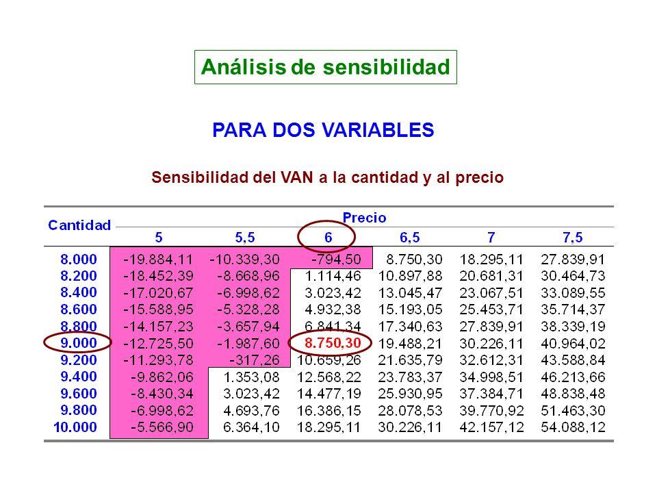 Análisis de sensibilidad PARA DOS VARIABLES Sensibilidad del VAN a la cantidad y al precio