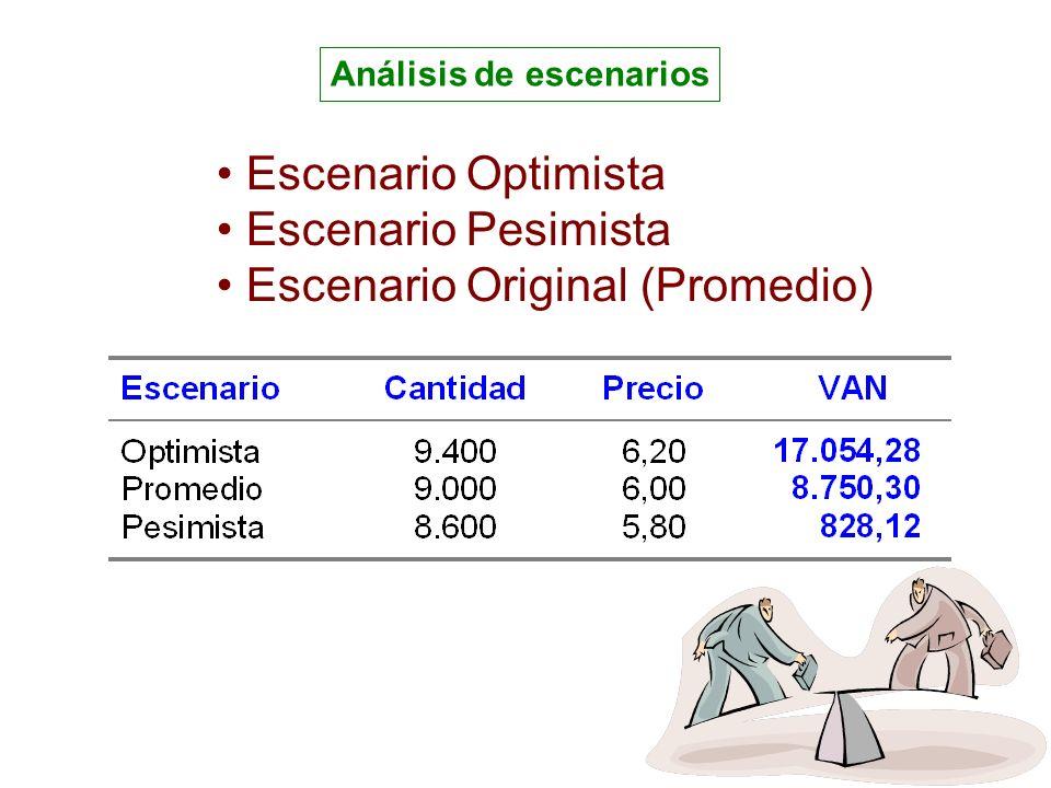 Análisis de escenarios Escenario Optimista Escenario Pesimista Escenario Original (Promedio)