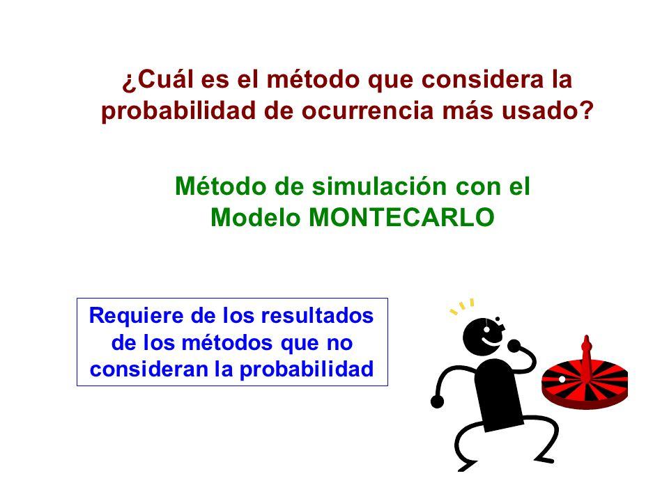 Método de simulación con el Modelo MONTECARLO ¿Cuál es el método que considera la probabilidad de ocurrencia más usado? Requiere de los resultados de