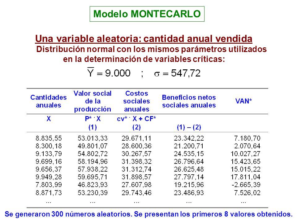 Modelo MONTECARLO Una variable aleatoria: cantidad anual vendida Distribución normal con los mismos parámetros utilizados en la determinación de varia