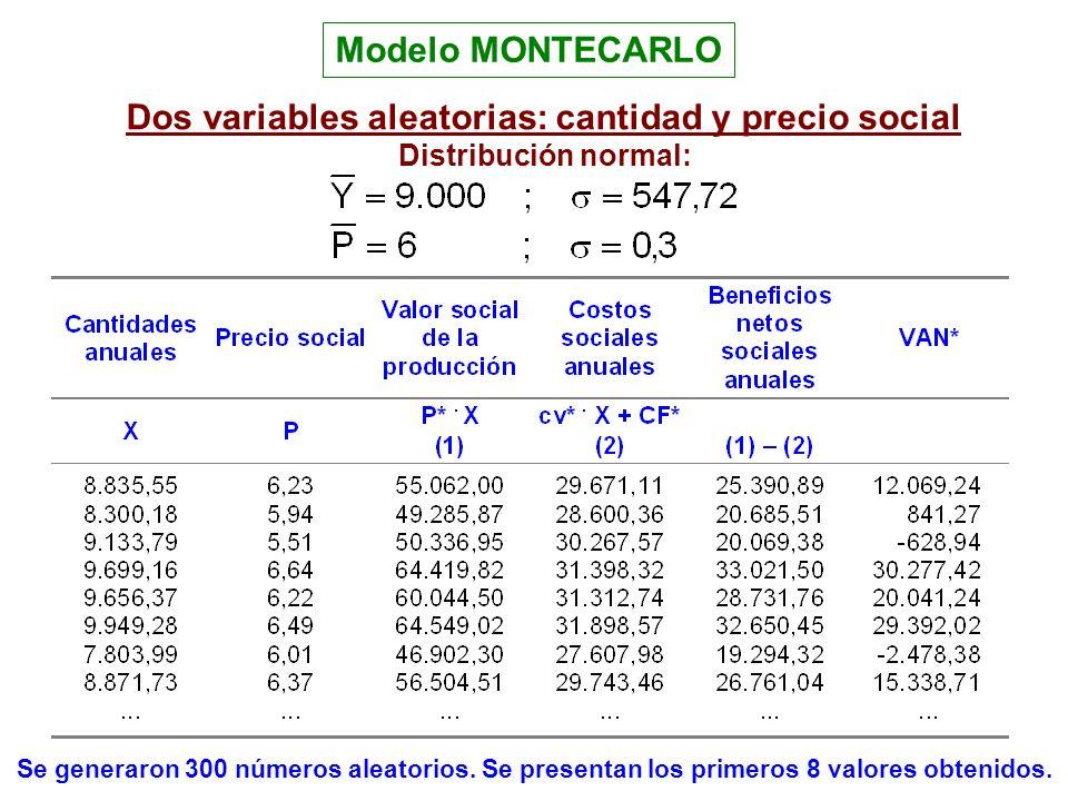 Dos variables aleatorias: cantidad y precio social Distribución normal: Se generaron 300 números aleatorios. Se presentan los primeros 8 valores obten