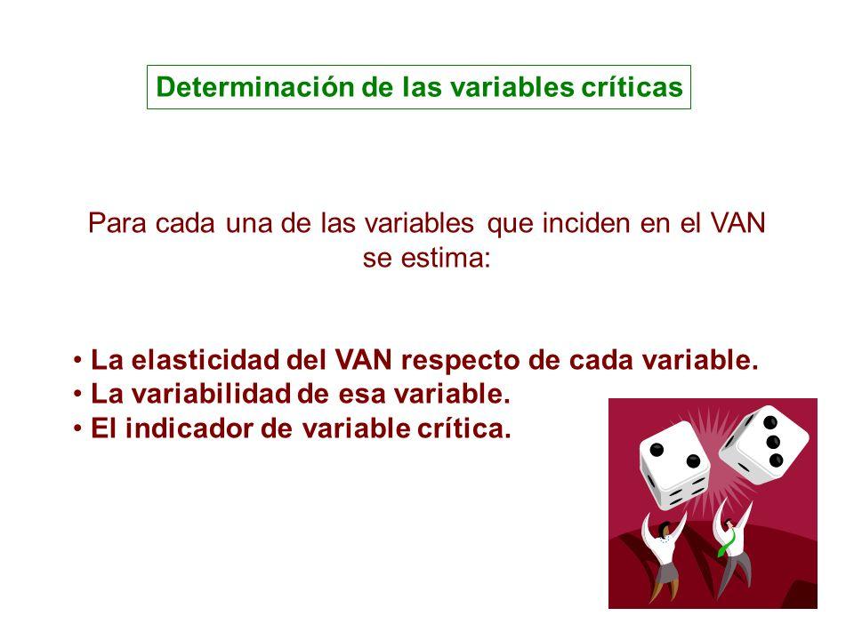La elasticidad del VAN respecto de la variable Y Determinación de las variables críticas La elasticidad del VAN respecto de cada variable.