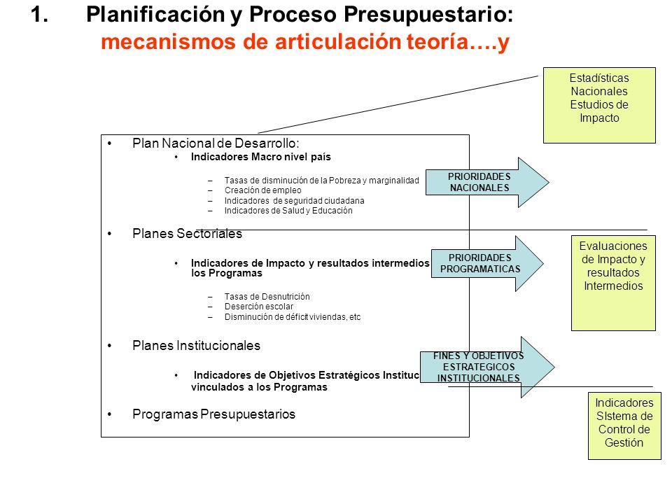 1.Planificación y Proceso Presupuestario: mecanismos de articulación teoría….y Plan Nacional de Desarrollo: Indicadores Macro nivel país –Tasas de dis