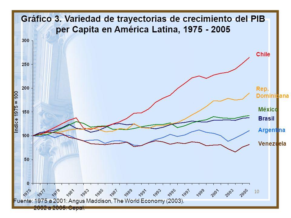 10 Gráfico 3. Variedad de trayectorias de crecimiento del PIB per Capita en América Latina, 1975 - 2005 Fuente: 1975 a 2001: Angus Maddison, The World