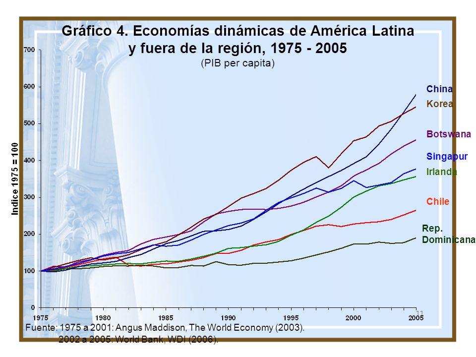 11 Gráfico 4. Economías dinámicas de América Latina y fuera de la región, 1975 - 2005 (PIB per capita) China Korea Botswana Singapur Chile Irlanda Rep