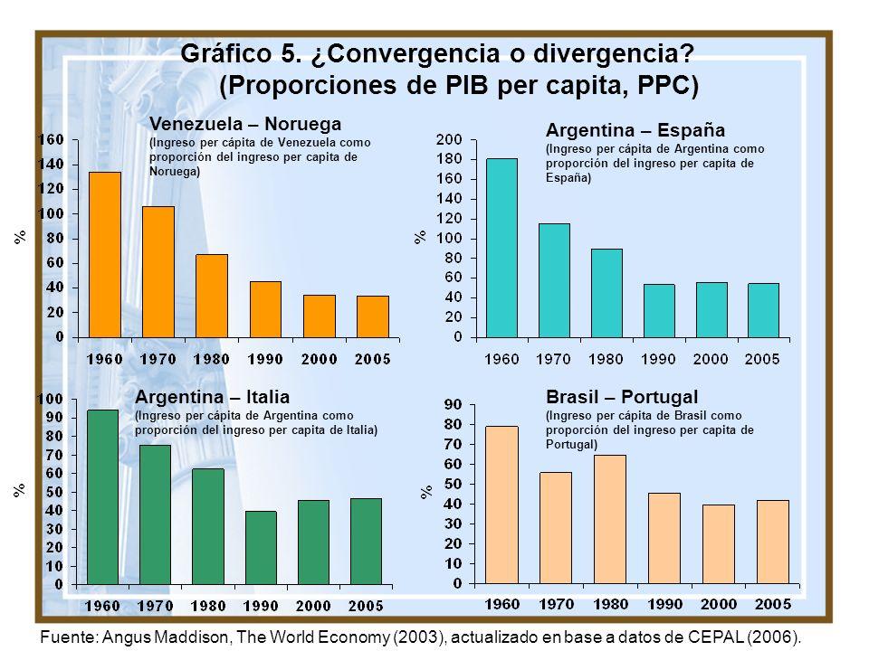 12 Gráfico 5. ¿Convergencia o divergencia? (Proporciones de PIB per capita, PPC) Venezuela – Noruega (Ingreso per cápita de Venezuela como proporción