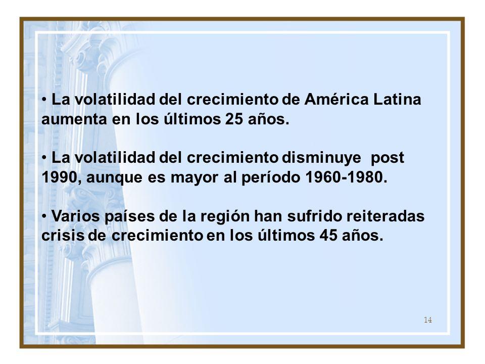 14 La volatilidad del crecimiento de América Latina aumenta en los últimos 25 años. La volatilidad del crecimiento disminuye post 1990, aunque es mayo