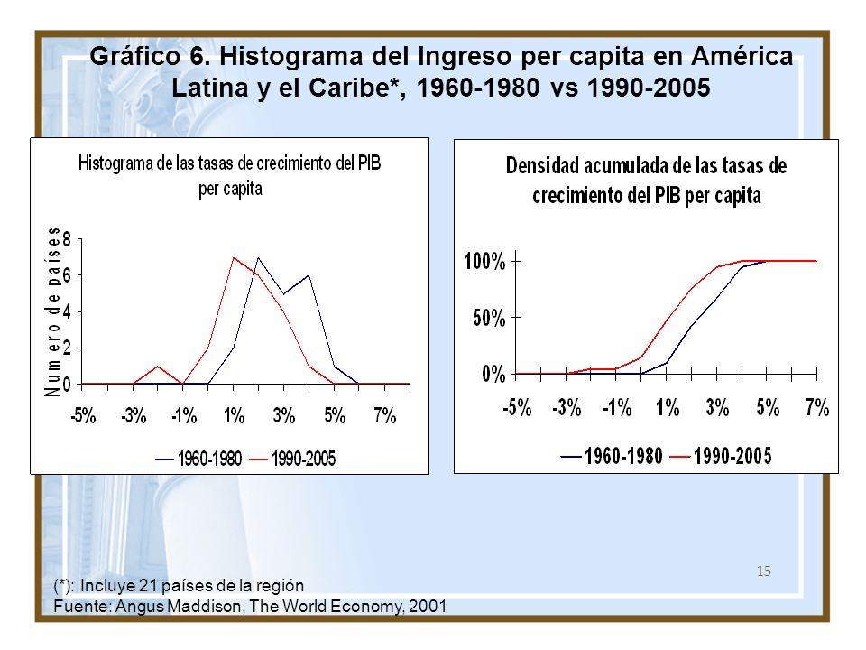 15 Gráfico 6. Histograma del Ingreso per capita en América Latina y el Caribe*, 1960-1980 vs 1990-2005 (*): Incluye 21 países de la región Fuente: Ang