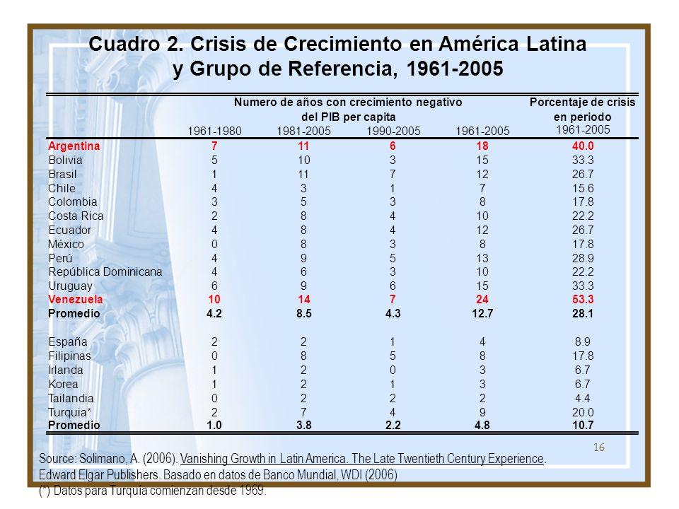 16 Cuadro 2. Crisis de Crecimiento en América Latina y Grupo de Referencia, 1961-2005 Source: Solimano, A. (2006). Vanishing Growth in Latin America.