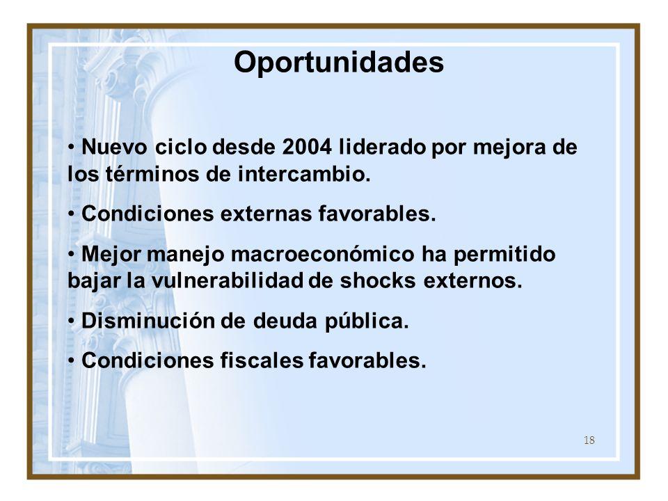 18 Oportunidades Nuevo ciclo desde 2004 liderado por mejora de los términos de intercambio. Condiciones externas favorables. Mejor manejo macroeconómi