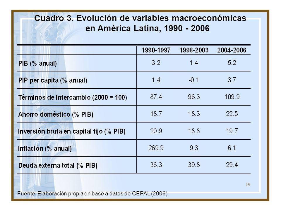 19 Cuadro 3. Evolución de variables macroeconómicas en América Latina, 1990 - 2006 Fuente: Elaboración propia en base a datos de CEPAL (2006).
