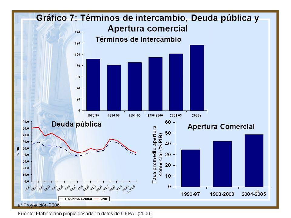 20 Gráfico 7: Términos de intercambio, Deuda pública y Apertura comercial a/ Proyección 2006. Fuente: Elaboración propia basada en datos de CEPAL (200