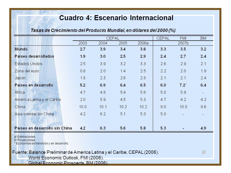 22 Cuadro 4: Escenario Internacional Tasas de Crecimiento del Producto Mundial, en dólares del 2000 (%) a/ Estimaciones. b/ Proyecciones. * Economías
