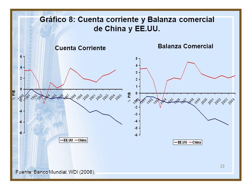 23 Gráfico 8: Cuenta corriente y Balanza comercial de China y EE.UU. Fuente: Banco Mundial, WDI (2006). Cuenta Corriente Balanza Comercial