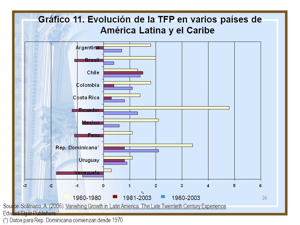 26 Gráfico 11. Evolución de la TFP en varios países de América Latina y el Caribe Source: Solimano, A. (2006). Vanishing Growth in Latin America. The