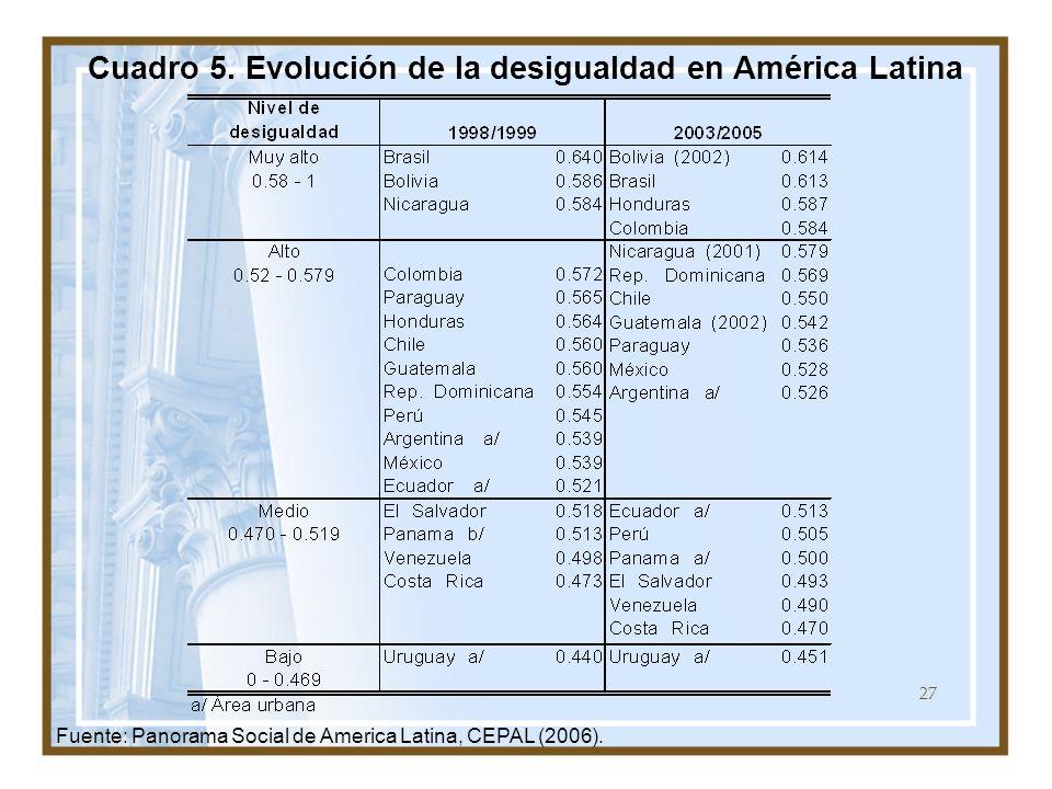 27 Fuente: Panorama Social de America Latina, CEPAL (2006). Cuadro 5. Evolución de la desigualdad en América Latina