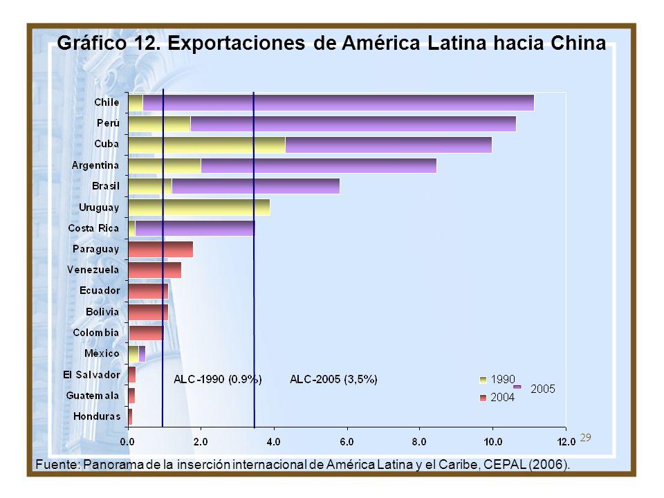 29 Gráfico 12. Exportaciones de América Latina hacia China Fuente: Panorama de la inserción internacional de América Latina y el Caribe, CEPAL (2006).