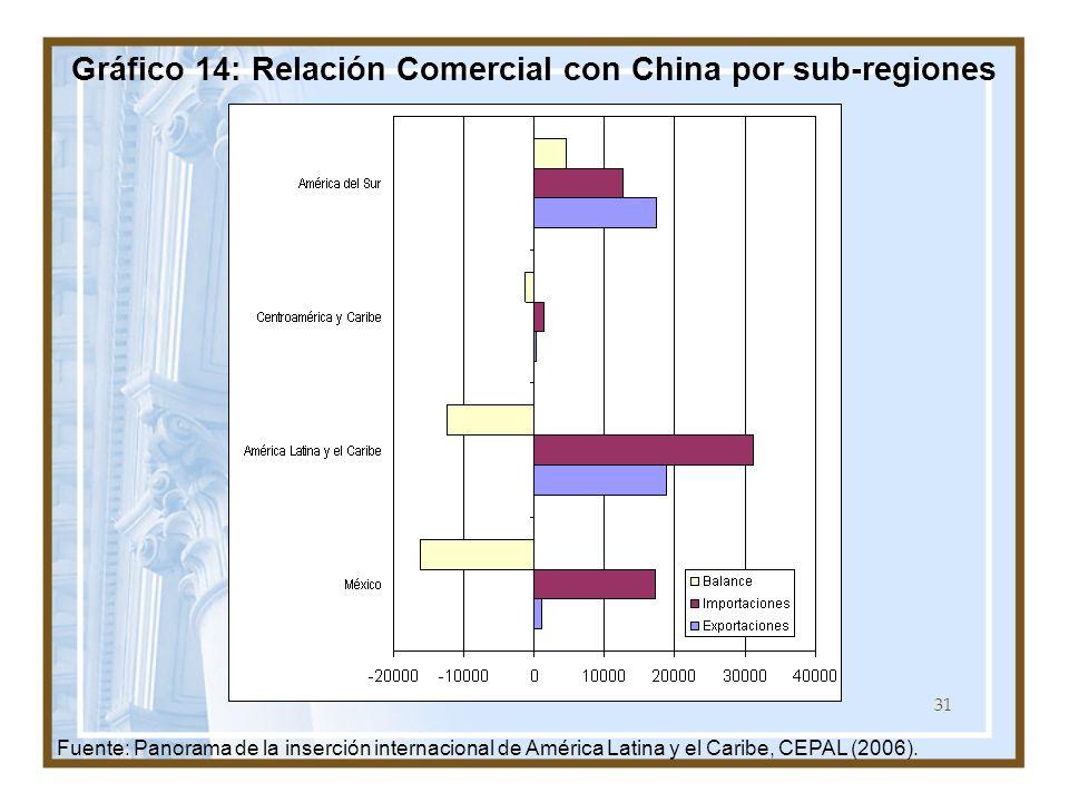 31 Gráfico 14: Relación Comercial con China por sub-regiones Fuente: Panorama de la inserción internacional de América Latina y el Caribe, CEPAL (2006