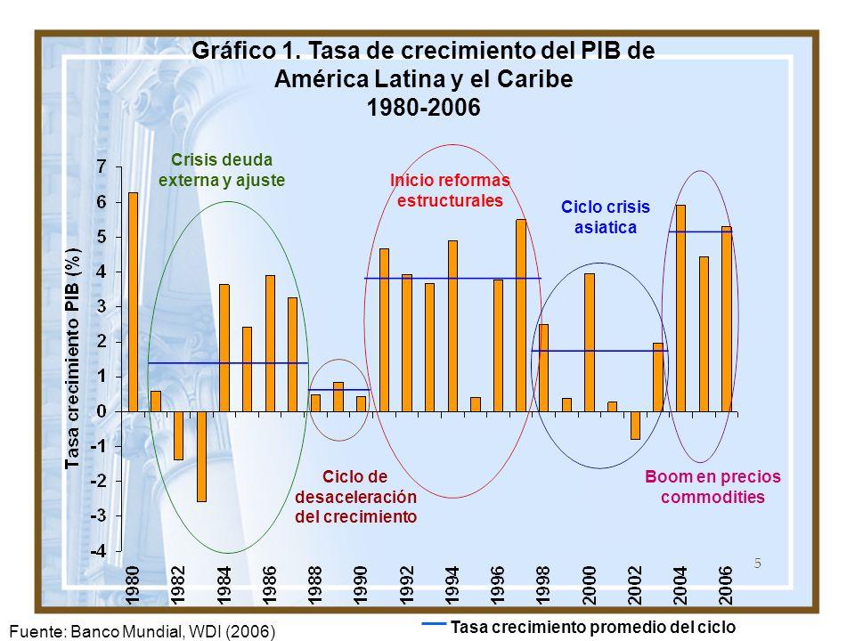5 Gráfico 1. Tasa de crecimiento del PIB de América Latina y el Caribe 1980-2006 Crisis deuda externa y ajuste Ciclo de desaceleración del crecimiento