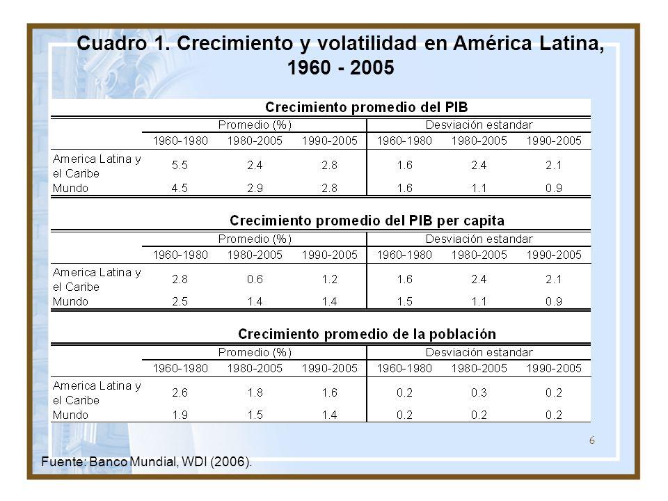 6 Cuadro 1. Crecimiento y volatilidad en América Latina, 1960 - 2005 Fuente: Banco Mundial, WDI (2006).