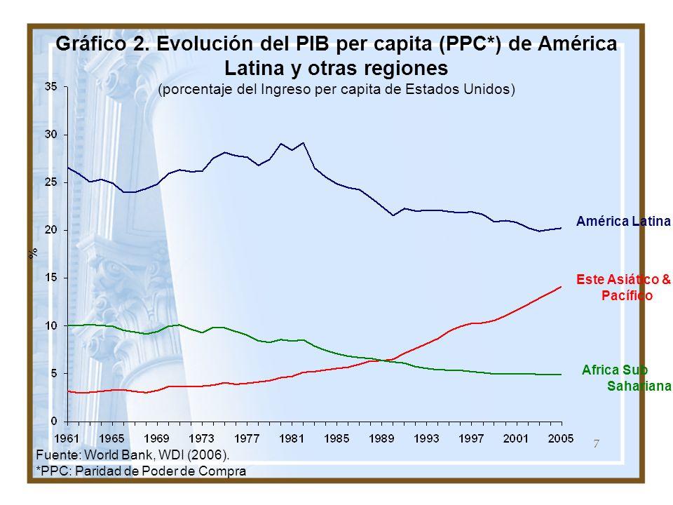 7 Gráfico 2. Evolución del PIB per capita (PPC*) de América Latina y otras regiones (porcentaje del Ingreso per capita de Estados Unidos) Fuente: Worl