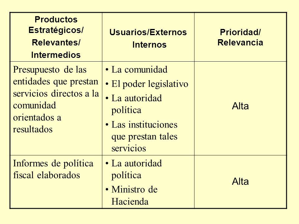 Productos Estratégicos/ Relevantes/ Intermedios Usuarios/Externos Internos Prioridad/ Relevancia Presupuesto de las entidades que prestan servicios di