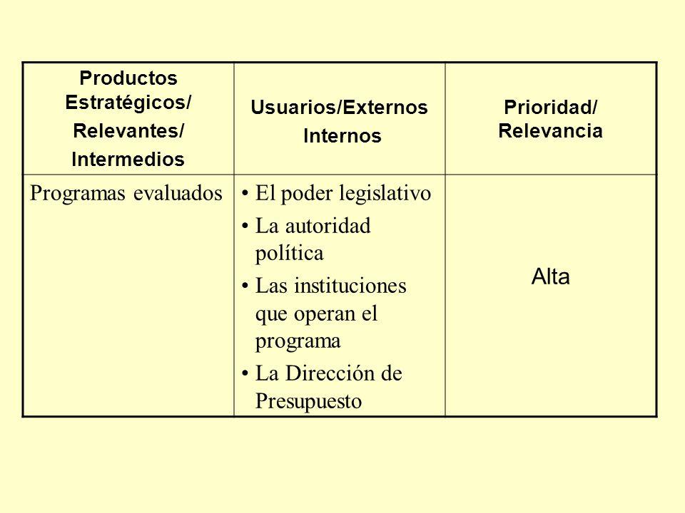 Productos Estratégicos/ Relevantes/ Intermedios Usuarios/Externos Internos Prioridad/ Relevancia Programas evaluadosEl poder legislativo La autoridad política Las instituciones que operan el programa La Dirección de Presupuesto Alta