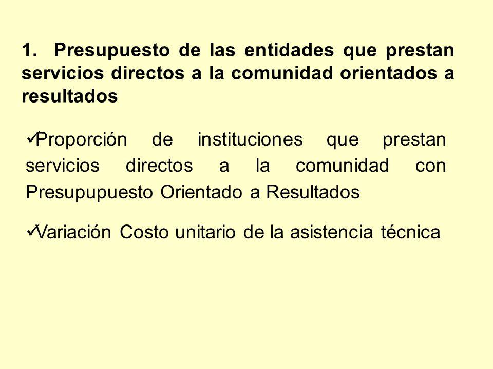 Proporción de instituciones que prestan servicios directos a la comunidad con Presupupuesto Orientado a Resultados Variación Costo unitario de la asistencia técnica 1.