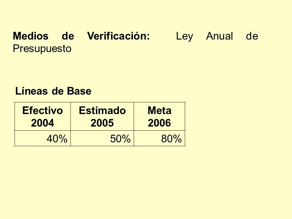 Efectivo 2004 Estimado 2005 Meta 2006 40%50%80% Líneas de Base Medios de Verificación: Ley Anual de Presupuesto