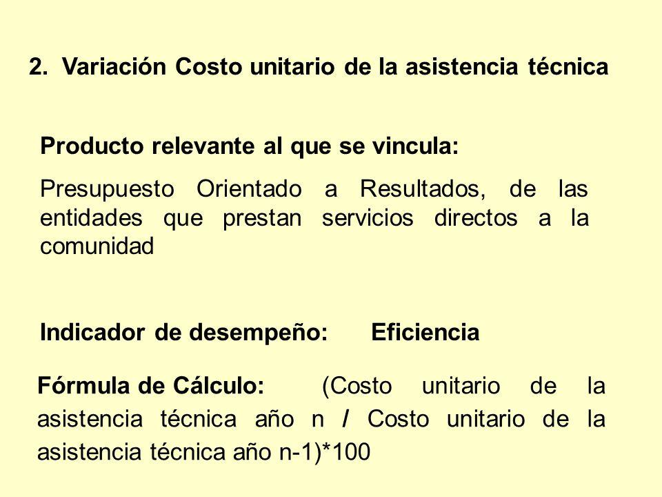 Fórmula de Cálculo: (Costo unitario de la asistencia técnica año n / Costo unitario de la asistencia técnica año n-1)*100 2. Variación Costo unitario