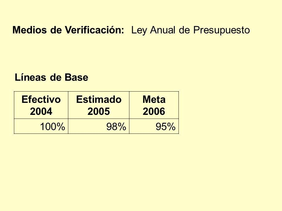 Efectivo 2004 Estimado 2005 Meta 2006 100%98%95% Líneas de Base Medios de Verificación: Ley Anual de Presupuesto