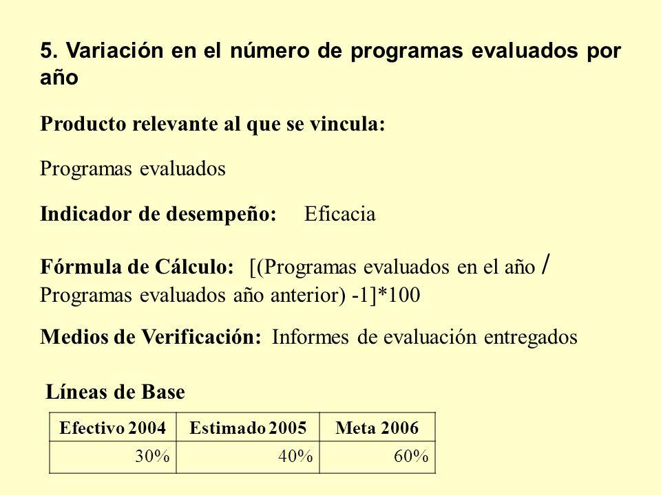 Fórmula de Cálculo: [(Programas evaluados en el año / Programas evaluados año anterior) -1]*100 5. Variación en el número de programas evaluados por a
