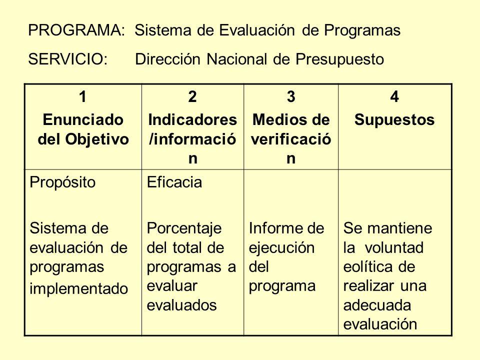 PROGRAMA: Sistema de Evaluación de Programas SERVICIO: Dirección Nacional de Presupuesto 1 Enunciado del Objetivo 2 Indicadores /informació n 3 Medios