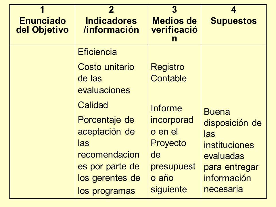 1 Enunciado del Objetivo 2 Indicadores /información 3 Medios de verificació n 4 Supuestos Eficiencia Costo unitario de las evaluaciones Calidad Porcen